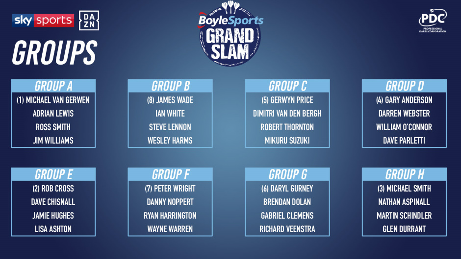 View the Grand Slam of Darts 2020 draw